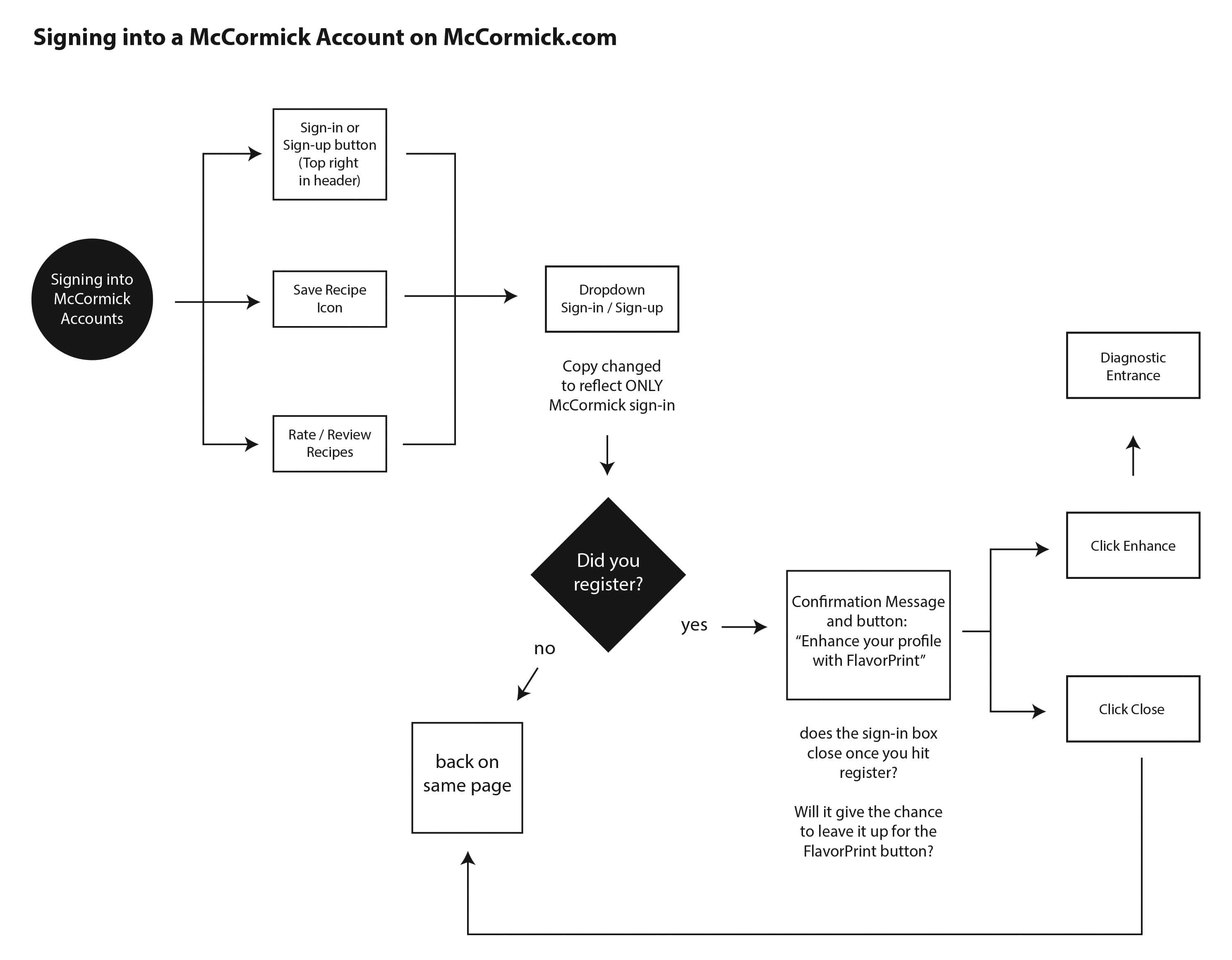 McCormick login for FlavorPrint